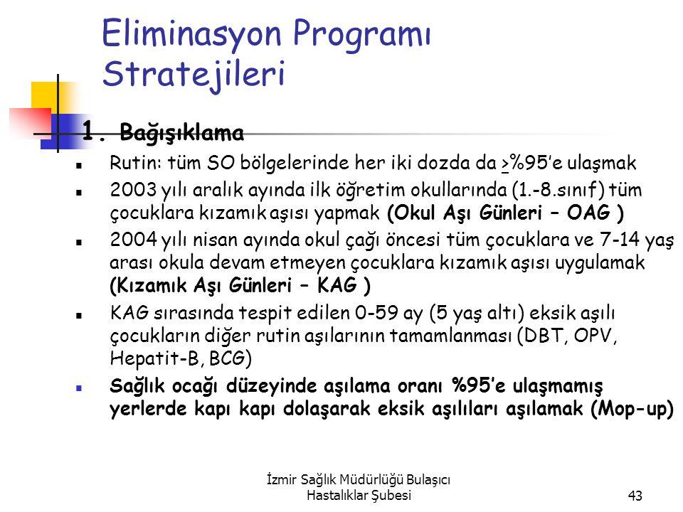 İzmir Sağlık Müdürlüğü Bulaşıcı Hastalıklar Şubesi43 Eliminasyon Programı Stratejileri 1.