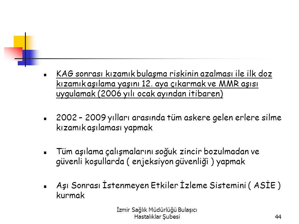 İzmir Sağlık Müdürlüğü Bulaşıcı Hastalıklar Şubesi44 KAG sonrası kızamık bulaşma riskinin azalması ile ilk doz kızamık aşılama yaşını 12.