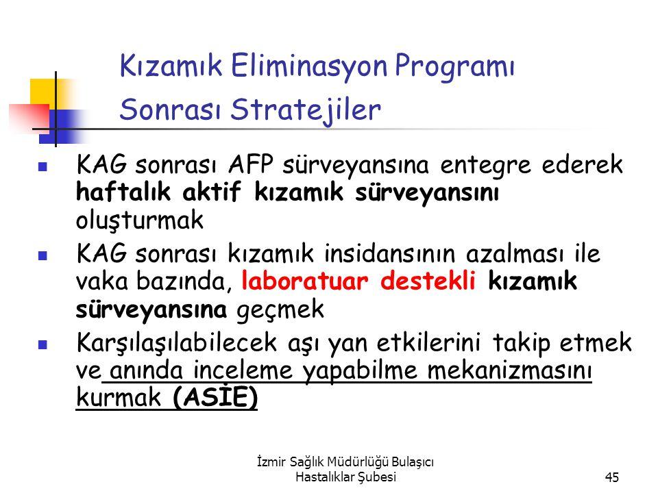 İzmir Sağlık Müdürlüğü Bulaşıcı Hastalıklar Şubesi45 KAG sonrası AFP sürveyansına entegre ederek haftalık aktif kızamık sürveyansını oluşturmak KAG sonrası kızamık insidansının azalması ile vaka bazında, laboratuar destekli kızamık sürveyansına geçmek Karşılaşılabilecek aşı yan etkilerini takip etmek ve anında inceleme yapabilme mekanizmasını kurmak (ASİE) Kızamık Eliminasyon Programı Sonrası Stratejiler