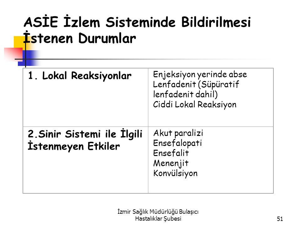 İzmir Sağlık Müdürlüğü Bulaşıcı Hastalıklar Şubesi51 ASİE İzlem Sisteminde Bildirilmesi İstenen Durumlar 1.