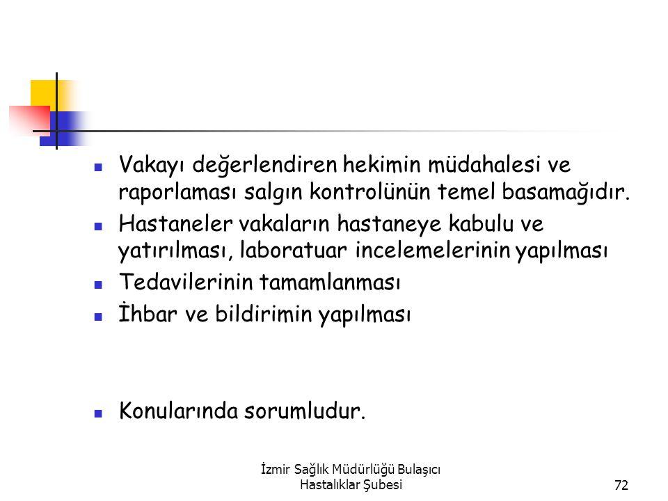 İzmir Sağlık Müdürlüğü Bulaşıcı Hastalıklar Şubesi72 Vakayı değerlendiren hekimin müdahalesi ve raporlaması salgın kontrolünün temel basamağıdır.
