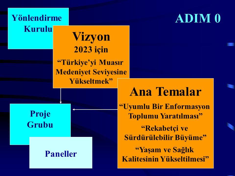ADIM 0 Yönlendirme Kurulu Vizyon 2023 için Türkiye'yi Muasır Medeniyet Seviyesine Yükseltmek Ana Temalar Uyumlu Bir Enformasyon Toplumu Yaratılması Rekabetçi ve Sürdürülebilir Büyüme Yaşam ve Sağlık Kalitesinin Yükseltilmesi Proje Grubu Paneller