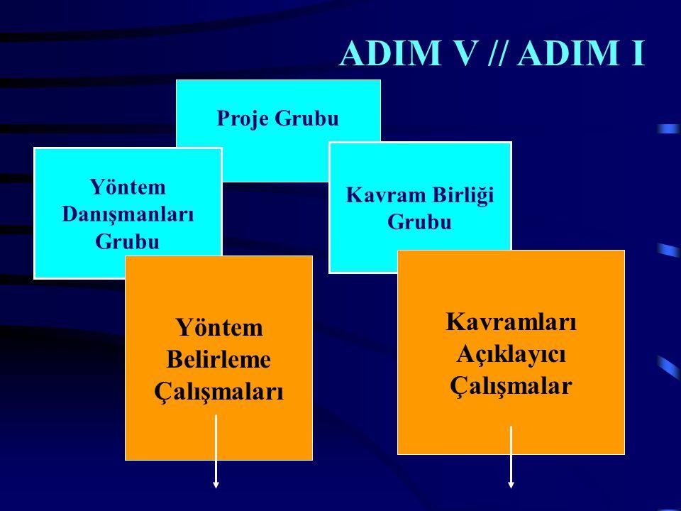 ADIM V // ADIM I Proje Grubu Yöntem Danışmanları Grubu Kavram Birliği Grubu Yöntem Belirleme Çalışmaları Kavramları Açıklayıcı Çalışmalar