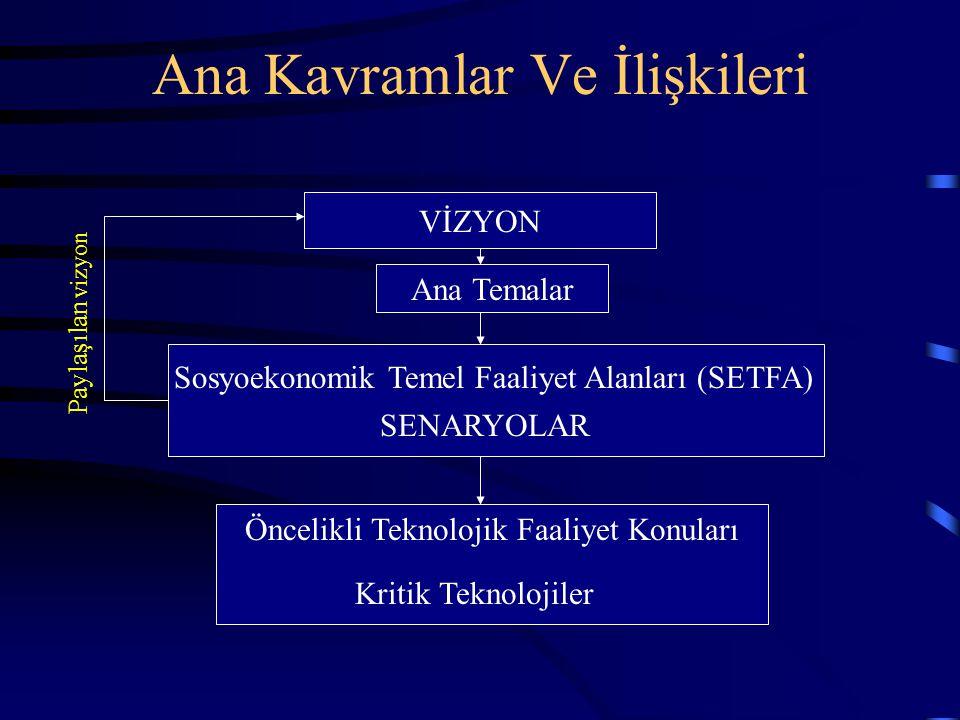 Ana Kavramlar Ve İlişkileri VİZYON Ana Temalar Sosyoekonomik Temel Faaliyet Alanları (SETFA) SENARYOLAR Öncelikli Teknolojik Faaliyet Konuları Kritik Teknolojiler Paylaşılan vizyon