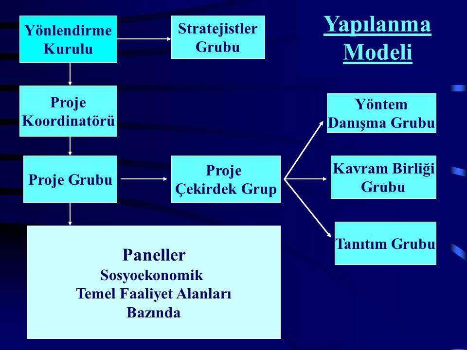 Yönlendirme Kurulu Proje Koordinatörü Proje Grubu Stratejistler Grubu Proje Çekirdek Grup Yöntem Danışma Grubu Kavram Birliği Grubu Tanıtım Grubu Paneller Sosyoekonomik Temel Faaliyet Alanları Bazında Yapılanma Modeli