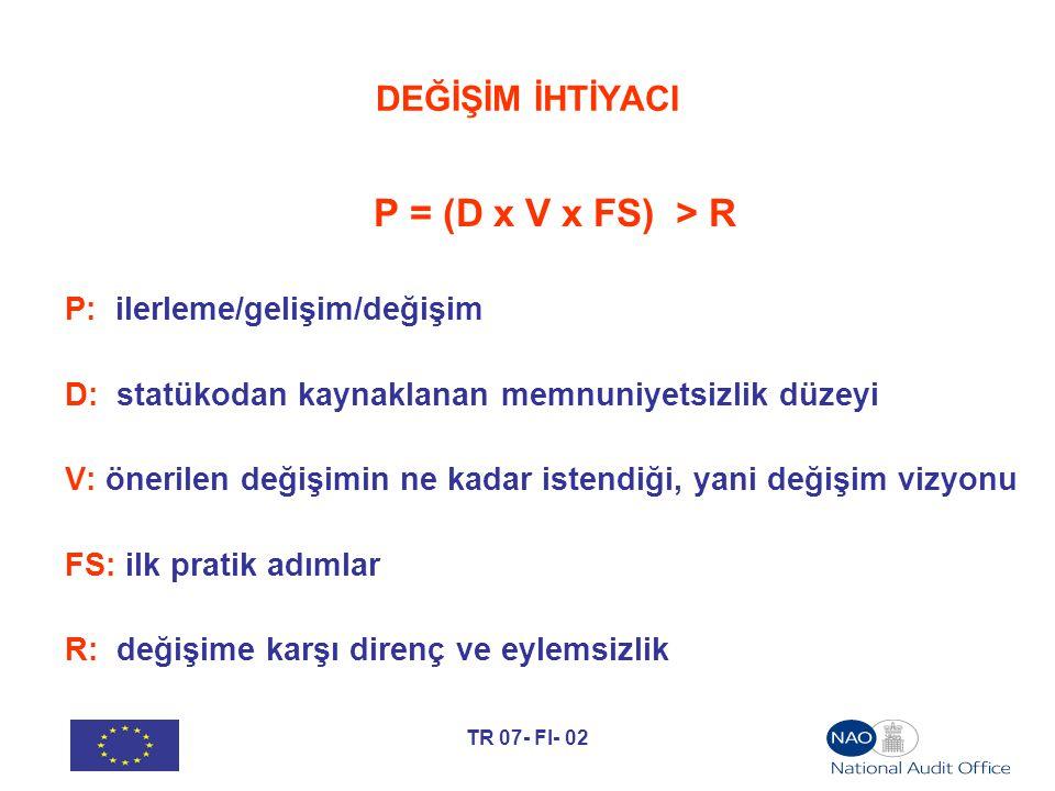 TR 07- FI- 02 DEĞİŞİM İHTİYACI P = (D x V x FS) > R P: ilerleme/gelişim/değişim D: statükodan kaynaklanan memnuniyetsizlik düzeyi V: önerilen değişimi