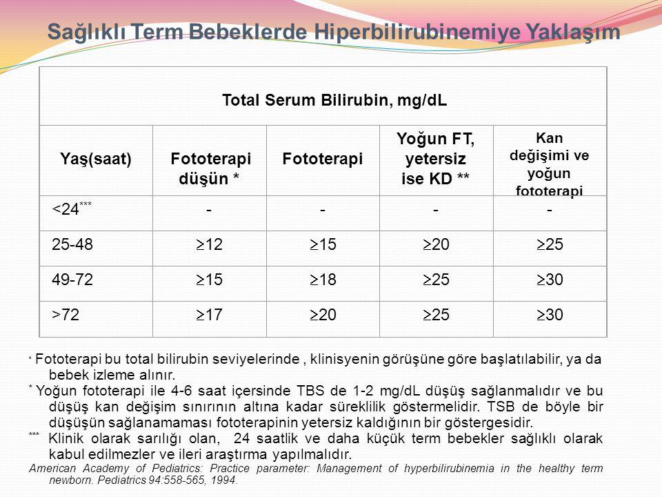 KAN DEĞİŞİMİ  Kullanılacak kan:  Rh uyuşmazlığında: ABO grubu uygun Rh negatif kan  ABO uyuşmazlığında: Rh grubu uygun 0 grubu kan  Taze olmalı <4