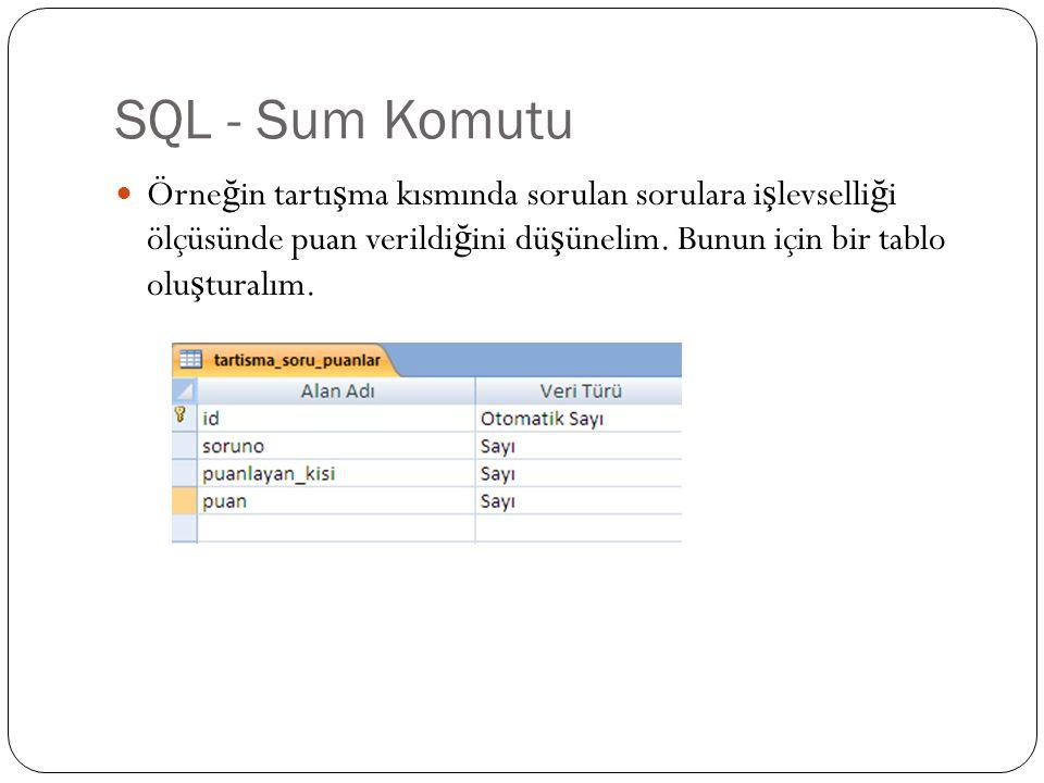 SQL - Sum Komutu Örne ğ in tartı ş ma kısmında sorulan sorulara i ş levselli ğ i ölçüsünde puan verildi ğ ini dü ş ünelim. Bunun için bir tablo olu ş