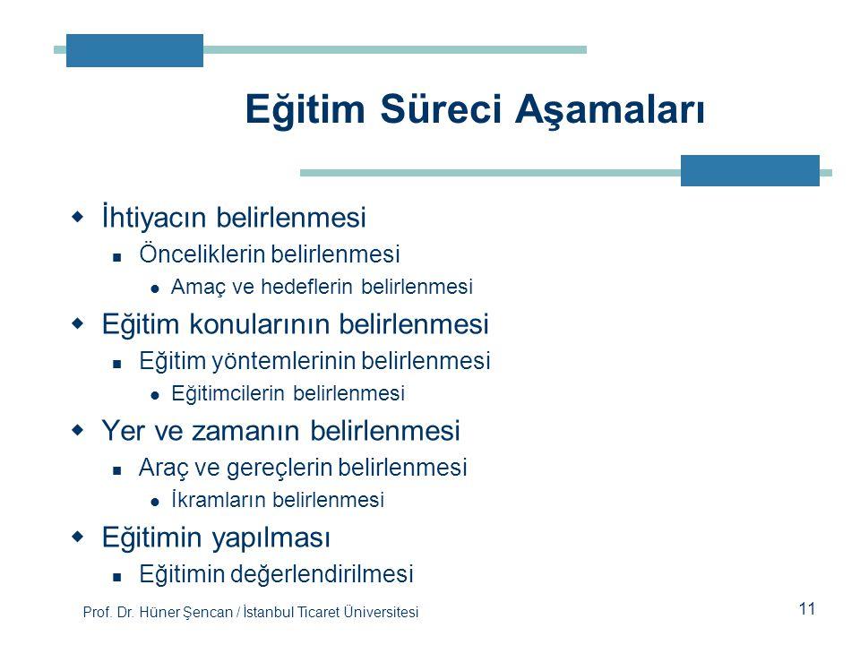 Prof. Dr. Hüner Şencan / İstanbul Ticaret Üniversitesi  İhtiyacın belirlenmesi Önceliklerin belirlenmesi Amaç ve hedeflerin belirlenmesi  Eğitim kon