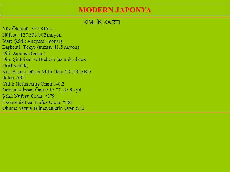 MODERN JAPONYA KlMLİK KARTI Yüz Ölçümü: 377.815 k Nüfusu: 127.333.002 milyon İdare Şekli: Anayasal monarşi Başkenti: Tokyo (nüfusu 11,5 miyon) Dili: Japonca (resmî) Dini:Şintoizm ve Budizm (azınlık olarak Hristiyanhk) Kişi Başına Düşen Millî Gelir:23.100 ABD doları 2005 Yıllık Nüfus Artış Oranı:%0,2 Ortalama İnsan Ömrü: E: 77, K: 83 yıl Şehir Nüfusu Oranı: %79 Ekonomik Faal Nüfus Oranı: %68 Okuma Yazma Bilmeyenlerin Oranı:%0