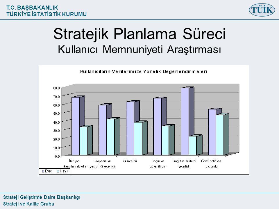 T.C. BAŞBAKANLIK TÜRKİYE İSTATİSTİK KURUMU Strateji Geliştirme Daire Başkanlığı Strateji ve Kalite Grubu Stratejik Planlama Süreci Kullanıcı Memnuniye