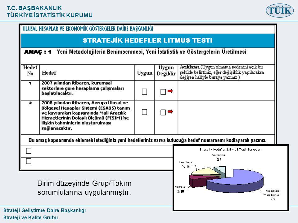 T.C. BAŞBAKANLIK TÜRKİYE İSTATİSTİK KURUMU Strateji Geliştirme Daire Başkanlığı Strateji ve Kalite Grubu Birim düzeyinde Grup/Takım sorumlularına uygu