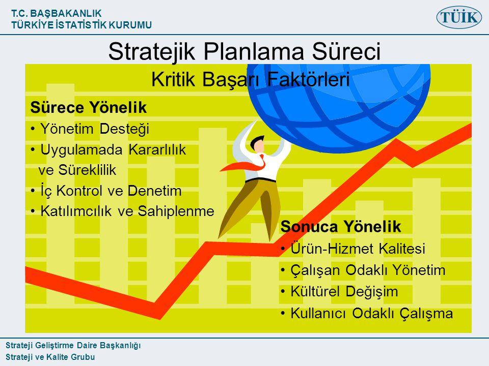 T.C. BAŞBAKANLIK TÜRKİYE İSTATİSTİK KURUMU Strateji Geliştirme Daire Başkanlığı Strateji ve Kalite Grubu Sürece Yönelik Yönetim Desteği Uygulamada Kar