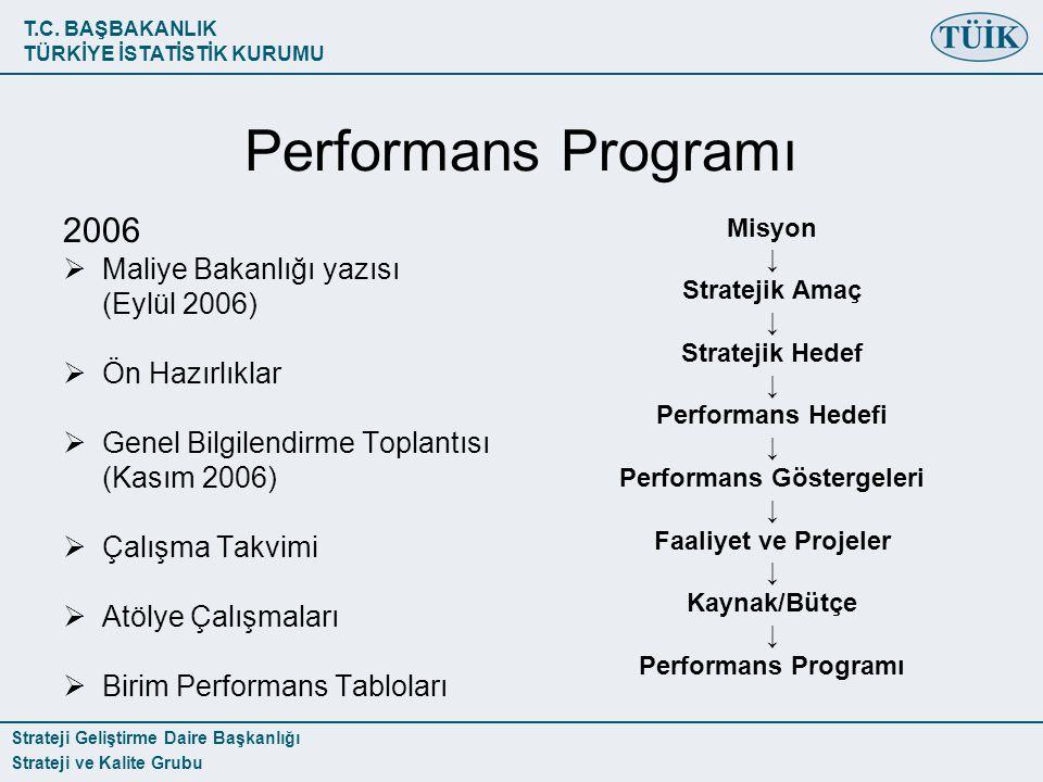 T.C. BAŞBAKANLIK TÜRKİYE İSTATİSTİK KURUMU Strateji Geliştirme Daire Başkanlığı Strateji ve Kalite Grubu Performans Programı 2006  Maliye Bakanlığı y