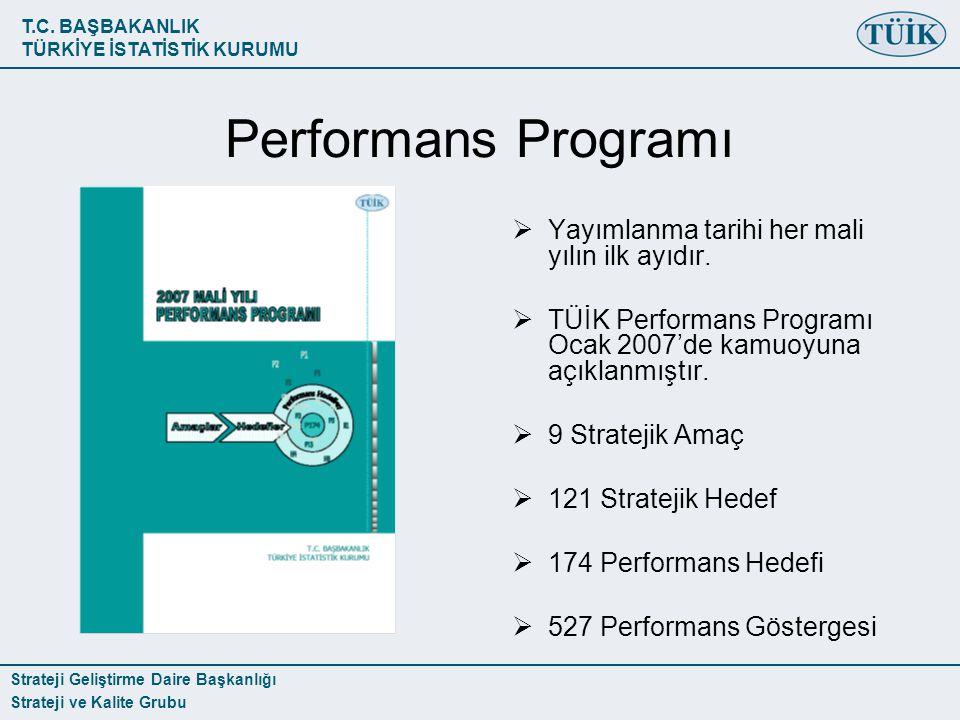 T.C. BAŞBAKANLIK TÜRKİYE İSTATİSTİK KURUMU Strateji Geliştirme Daire Başkanlığı Strateji ve Kalite Grubu Performans Programı  Yayımlanma tarihi her m
