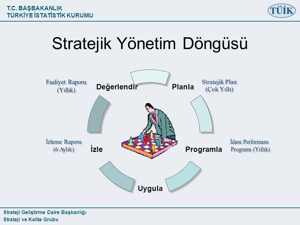 T.C. BAŞBAKANLIK TÜRKİYE İSTATİSTİK KURUMU Strateji Geliştirme Daire Başkanlığı Strateji ve Kalite Grubu Stratejik Yönetim Döngüsü Planla Programla Uy