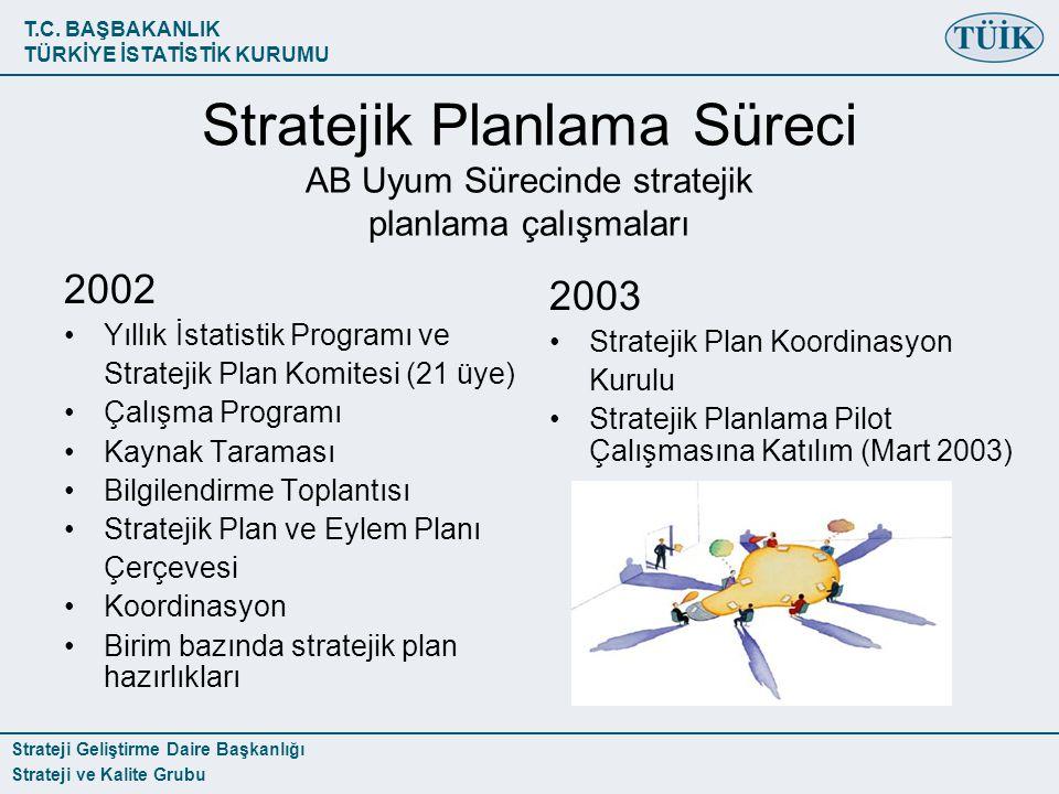 T.C. BAŞBAKANLIK TÜRKİYE İSTATİSTİK KURUMU Strateji Geliştirme Daire Başkanlığı Strateji ve Kalite Grubu Stratejik Planlama Süreci AB Uyum Sürecinde s