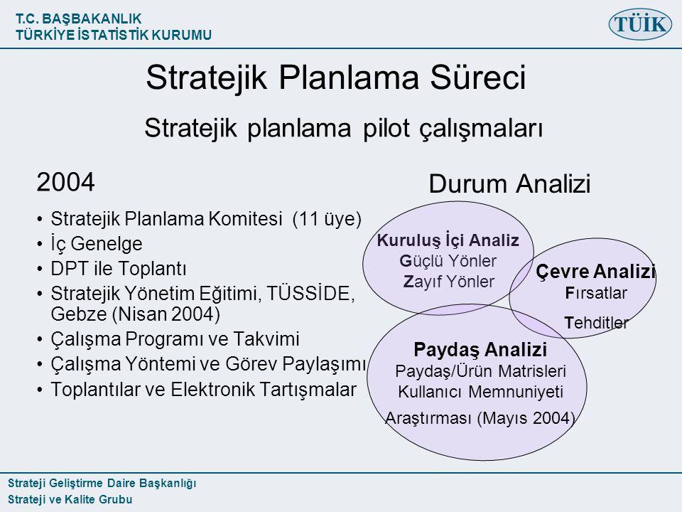 T.C. BAŞBAKANLIK TÜRKİYE İSTATİSTİK KURUMU Strateji Geliştirme Daire Başkanlığı Strateji ve Kalite Grubu 2004 Stratejik Planlama Komitesi (11 üye) İç