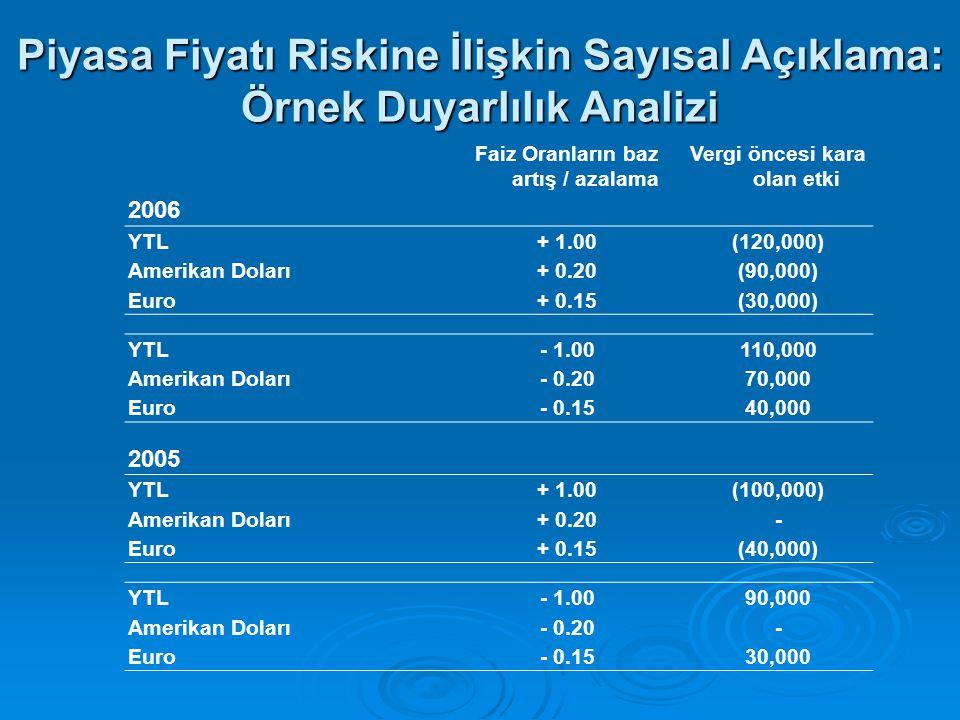 Piyasa Fiyatı Riskine İlişkin Sayısal Açıklama: Örnek Duyarlılık Analizi Faiz Oranların baz artış / azalama Vergi öncesi kara olan etki 2006 YTL+ 1.00