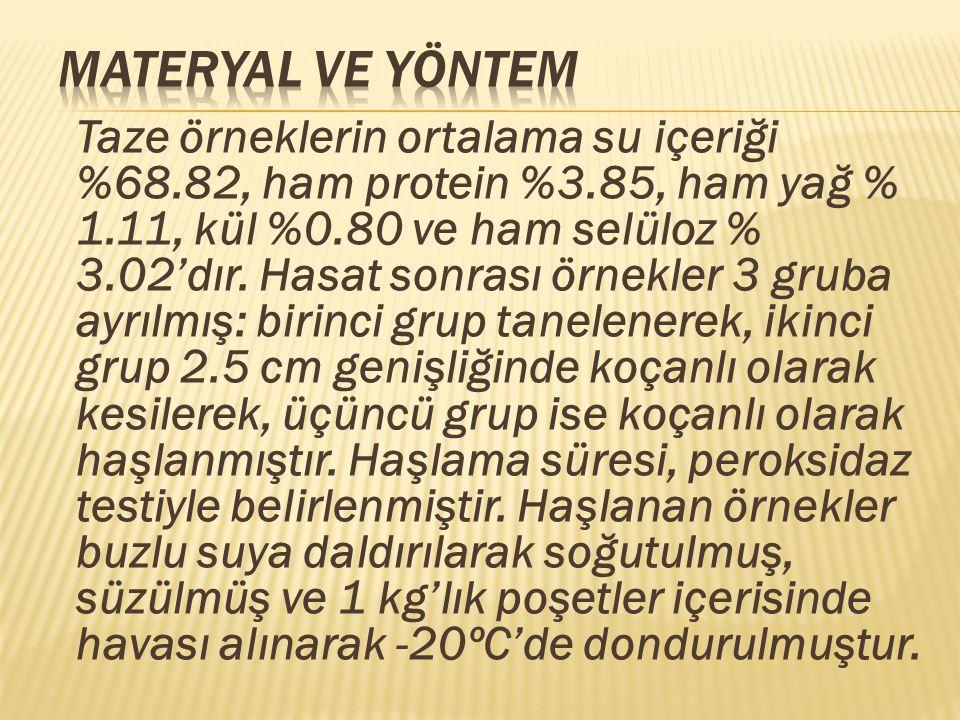  Türkiye 10.Gıda Kongresi; 21-23 Mayıs 2008, Erzurum  3.
