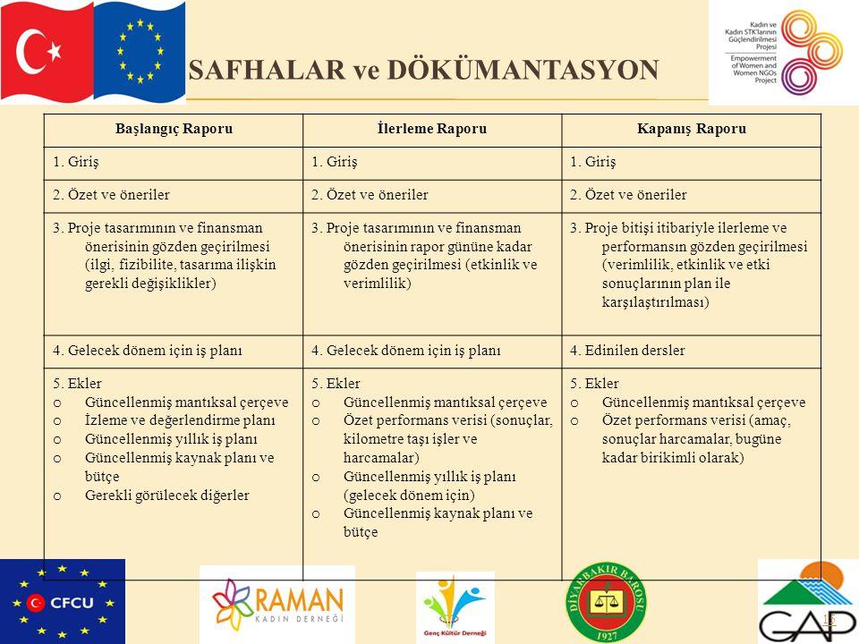 Başlangıç Raporuİlerleme RaporuKapanış Raporu 1. Giriş 2. Özet ve öneriler 3. Proje tasarımının ve finansman önerisinin gözden geçirilmesi (ilgi, fizi