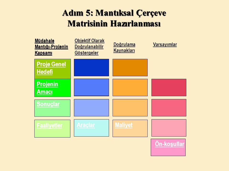 Adım 5: Mantıksal Çerçeve Matrisinin Hazırlanması Objektif Olarak Doğrulanabilir Göstergeler Doğrulama Kaynakları Varsayımlar Proje Genel Hedefi Proje