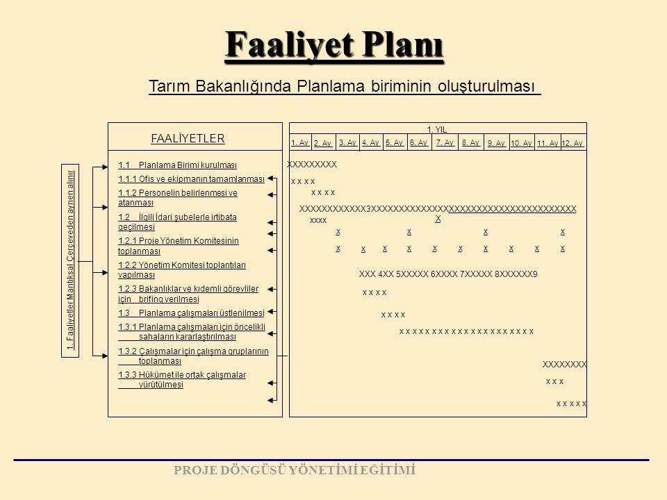 Tarım Bakanlığında Planlama biriminin oluşturulması 1. Faaliyetler Mantıksal Çerçeveden aynen alınır FAALİYETLER 1.1Planlama Birimi kurulması 1.1.1Ofi