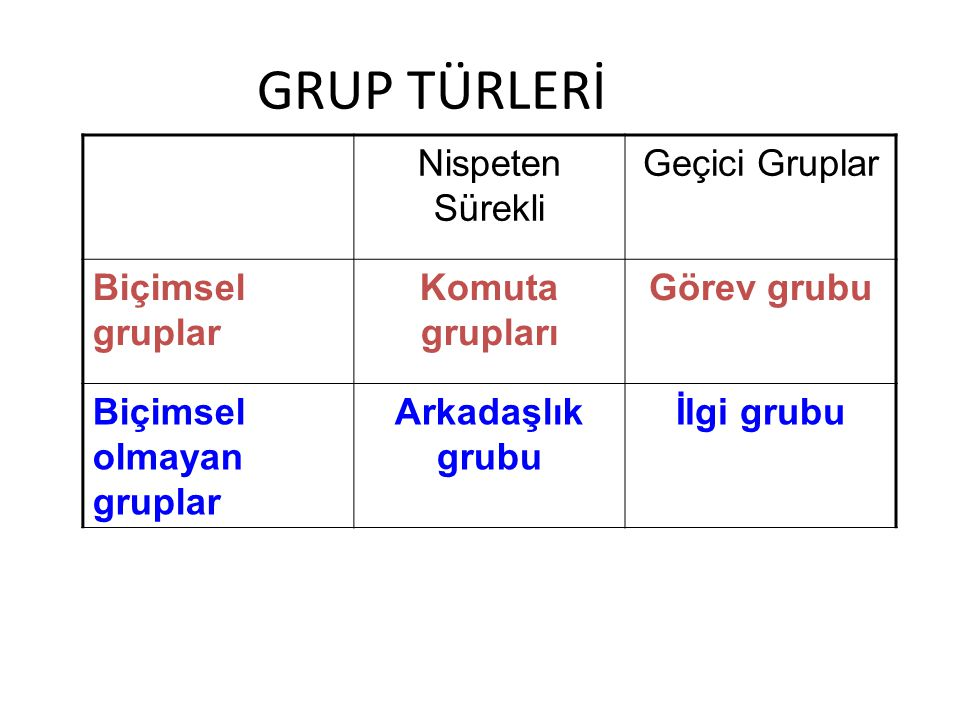 GRUP TÜRLERİ Nispeten Sürekli Geçici Gruplar Biçimsel gruplar Komuta grupları Görev grubu Biçimsel olmayan gruplar Arkadaşlık grubu İlgi grubu