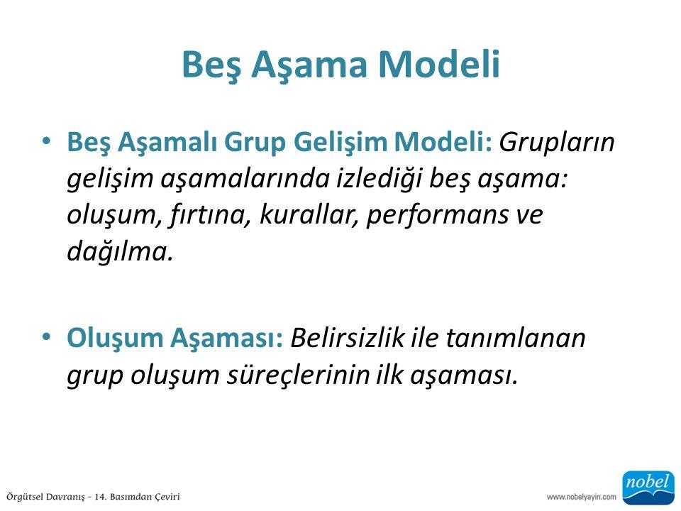 Beş Aşama Modeli Beş Aşamalı Grup Gelişim Modeli: Grupların gelişim aşamalarında izlediği beş aşama: oluşum, fırtına, kurallar, performans ve dağılma.