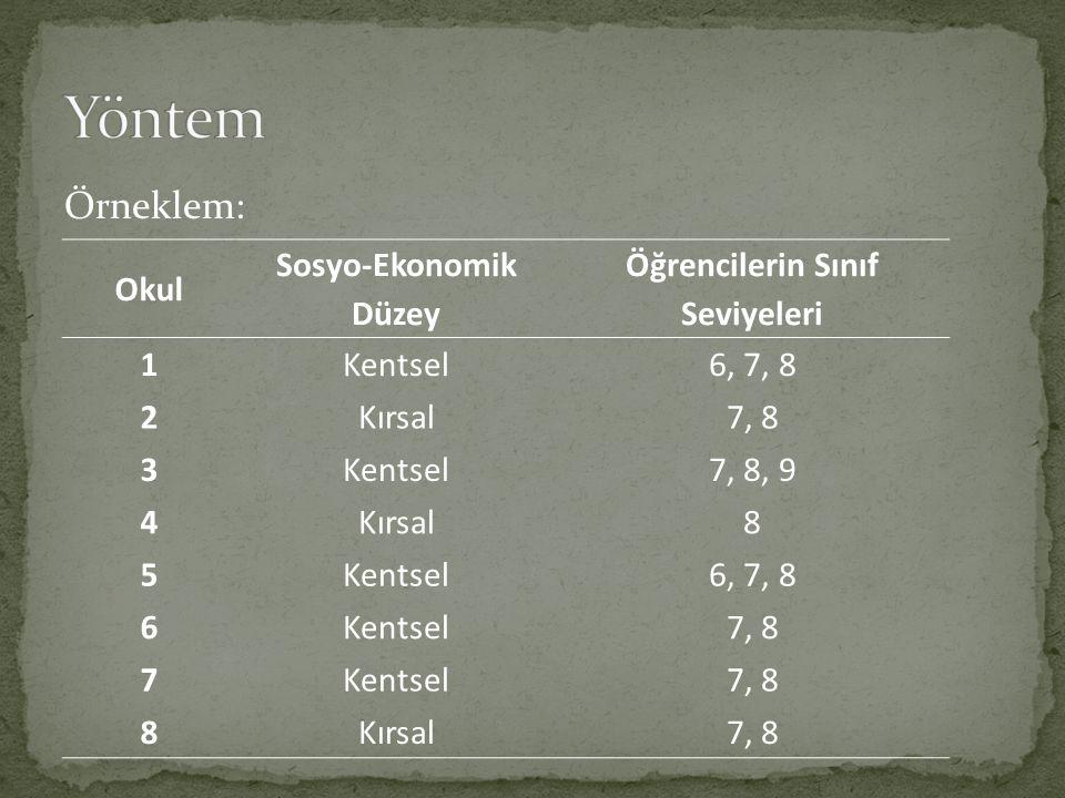Örneklem: Okul Sosyo-Ekonomik Düzey Öğrencilerin Sınıf Seviyeleri 1Kentsel6, 7, 8 2Kırsal7, 8 3Kentsel7, 8, 9 4Kırsal8 5Kentsel6, 7, 8 6Kentsel7, 8 7Kentsel7, 8 8Kırsal7, 8