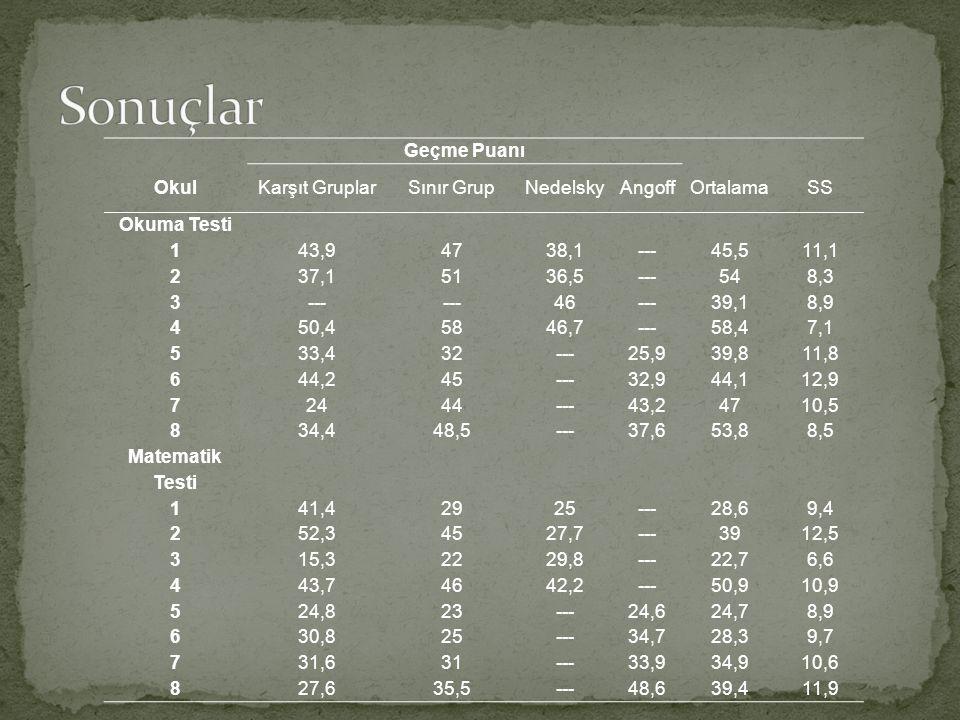 Geçme Puanı OkulKarşıt GruplarSınır GrupNedelskyAngoffOrtalamaSS Okuma Testi 143,94738,1---45,511,1 237,15136,5---548,3 3--- 46---39,18,9 450,45846,7---58,47,1 533,432---25,939,811,8 644,245---32,944,112,9 72444---43,24710,5 834,448,5---37,653,88,5 Matematik Testi 141,42925---28,69,4 252,34527,7---3912,5 315,32229,8---22,76,6 443,74642,2---50,910,9 524,823---24,624,78,9 630,825---34,728,39,7 731,631---33,934,910,6 827,635,5---48,639,411,9