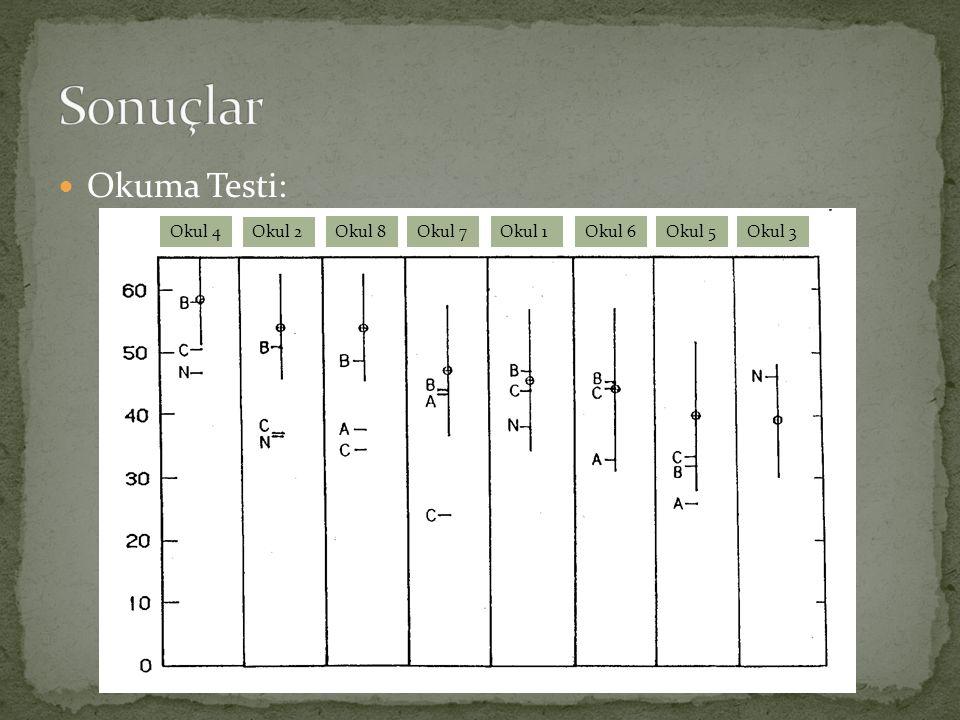 Okuma Testi: Okul 4 Okul 2 Okul 8Okul 7Okul 1Okul 6Okul 5Okul 3
