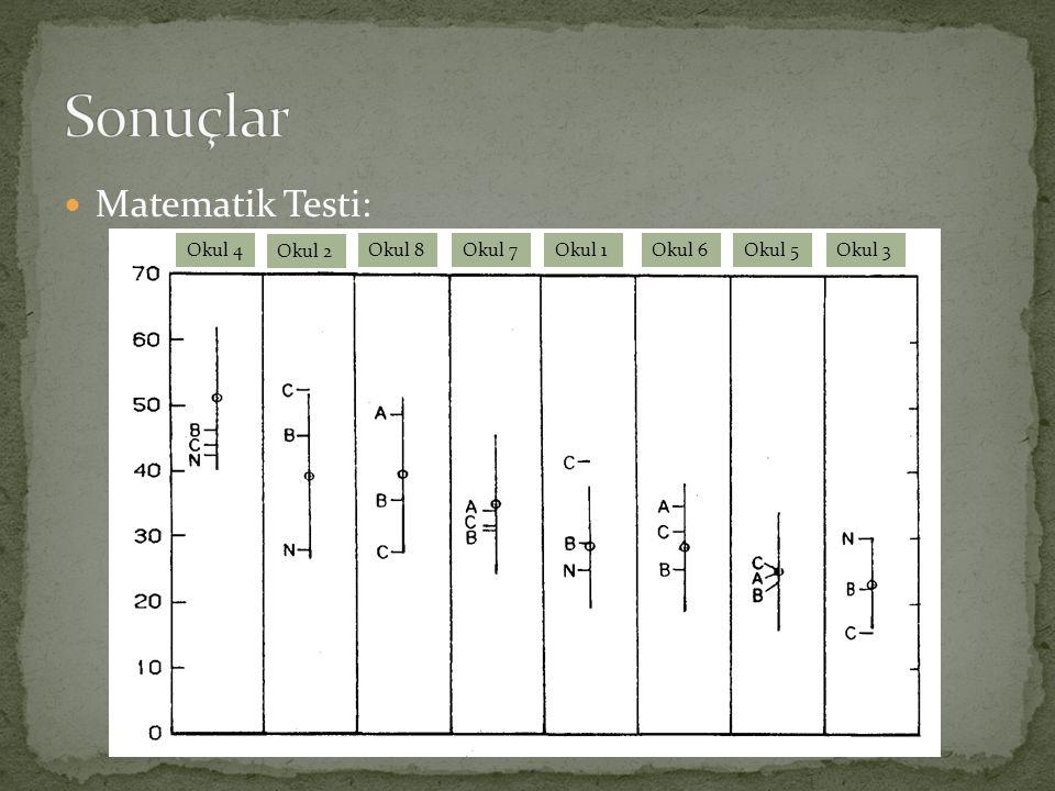 Matematik Testi: Okul 4 Okul 2 Okul 8Okul 7Okul 1Okul 6Okul 5Okul 3