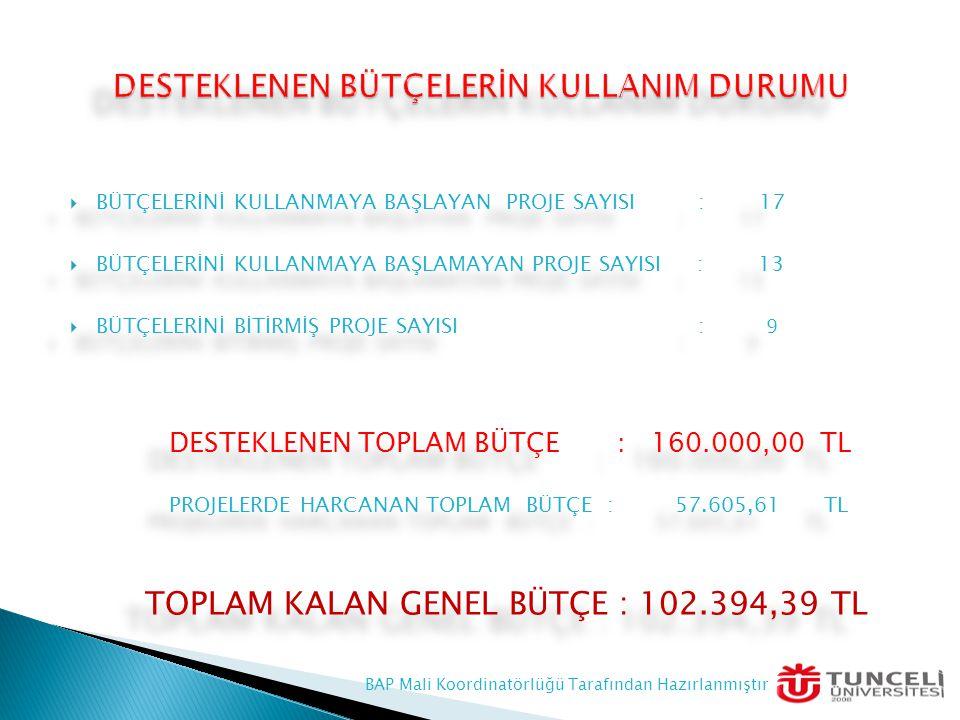  BÜTÇELERİNİ KULLANMAYA BAŞLAYAN PROJE SAYISI : 17  BÜTÇELERİNİ KULLANMAYA BAŞLAMAYAN PROJE SAYISI : 13  BÜTÇELERİNİ BİTİRMİŞ PROJE SAYISI : 9 DESTEKLENEN TOPLAM BÜTÇE : 160.000,00 TL PROJELERDE HARCANAN TOPLAM BÜTÇE : 57.605,61 TL TOPLAM KALAN GENEL BÜTÇE : 102.394,39 TL  BÜTÇELERİNİ KULLANMAYA BAŞLAYAN PROJE SAYISI : 17  BÜTÇELERİNİ KULLANMAYA BAŞLAMAYAN PROJE SAYISI : 13  BÜTÇELERİNİ BİTİRMİŞ PROJE SAYISI : 9 DESTEKLENEN TOPLAM BÜTÇE : 160.000,00 TL PROJELERDE HARCANAN TOPLAM BÜTÇE : 57.605,61 TL TOPLAM KALAN GENEL BÜTÇE : 102.394,39 TL BAP Mali Koordinatörlüğü Tarafından Hazırlanmıştır