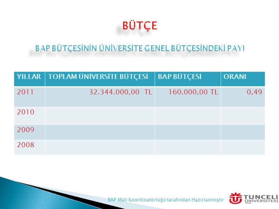 YILLARTOPLAM ÜNİVERSİTE BÜTÇESİBAP BÜTÇESİORANI 201132.344.000,00 TL160.000,00 TL0,49 2010 2009 2008 BAP Mali Koordinatörlüğü tarafından Hazırlanmıştır