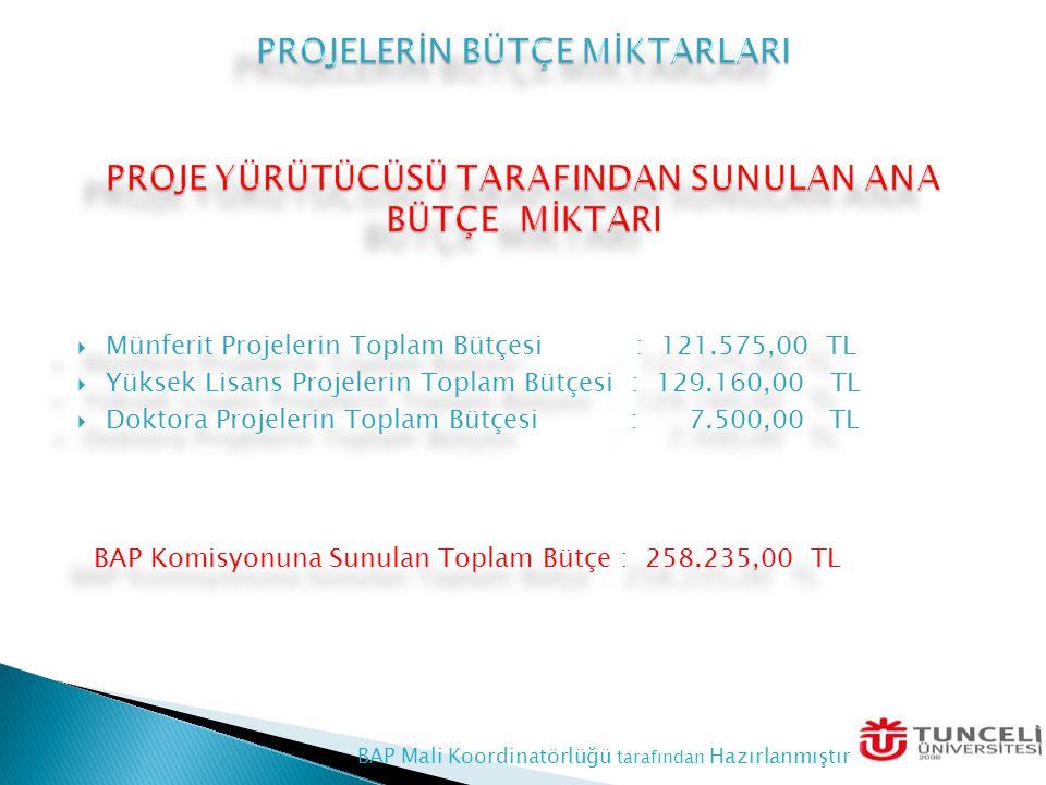  Münferit Projelerin Toplam Bütçesi : 121.575,00 TL  Yüksek Lisans Projelerin Toplam Bütçesi : 129.160,00 TL  Doktora Projelerin Toplam Bütçesi : 7.500,00 TL BAP Komisyonuna Sunulan Toplam Bütçe : 258.235,00 TL  Münferit Projelerin Toplam Bütçesi : 121.575,00 TL  Yüksek Lisans Projelerin Toplam Bütçesi : 129.160,00 TL  Doktora Projelerin Toplam Bütçesi : 7.500,00 TL BAP Komisyonuna Sunulan Toplam Bütçe : 258.235,00 TL BAP Mali Koordinatörlüğü tarafından Hazırlanmıştır