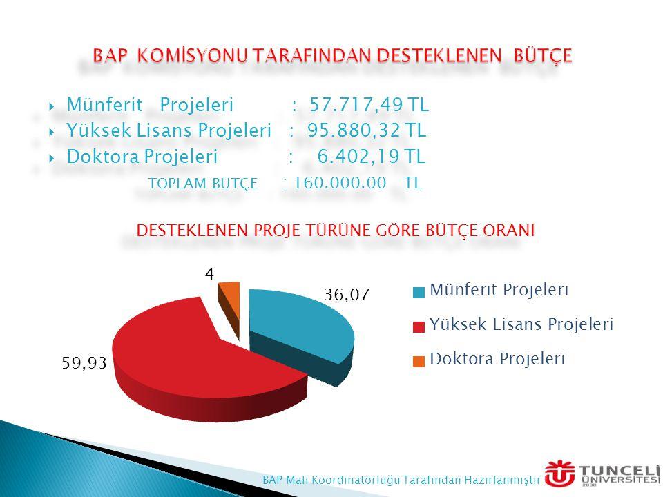  Münferit Projeleri : 57.717,49 TL  Yüksek Lisans Projeleri : 95.880,32 TL  Doktora Projeleri : 6.402,19 TL TOPLAM BÜTÇE : 160.000.00 TL DESTEKLENEN PROJE TÜRÜNE GÖRE BÜTÇE ORANI  Münferit Projeleri : 57.717,49 TL  Yüksek Lisans Projeleri : 95.880,32 TL  Doktora Projeleri : 6.402,19 TL TOPLAM BÜTÇE : 160.000.00 TL DESTEKLENEN PROJE TÜRÜNE GÖRE BÜTÇE ORANI BAP Mali Koordinatörlüğü Tarafından Hazırlanmıştır