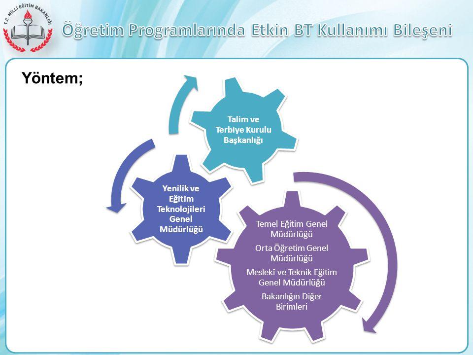 Temel Eğitim Genel Müdürlüğü Orta Öğretim Genel Müdürlüğü Meslekî ve Teknik Eğitim Genel Müdürlüğü Bakanlığın Diğer Birimleri Yenilik ve Eğitim Teknol