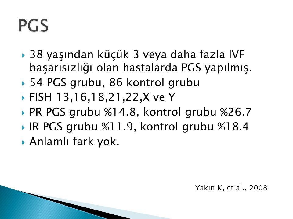  38 yaşından küçük 3 veya daha fazla IVF başarısızlığı olan hastalarda PGS yapılmış.  54 PGS grubu, 86 kontrol grubu  FISH 13,16,18,21,22,X ve Y 