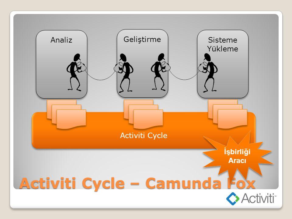 Activiti Cycle – Camunda Fox Analiz Geliştirme Sisteme Yükleme Activiti Cycle İşbirliği Aracı