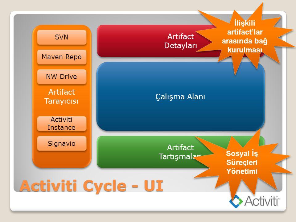 Activiti Cycle - UI Artifact Tarayıcısı Artifact Tarayıcısı Artifact Detayları Artifact Detayları Çalışma Alanı Artifact Tartışmaları Artifact Tartışm
