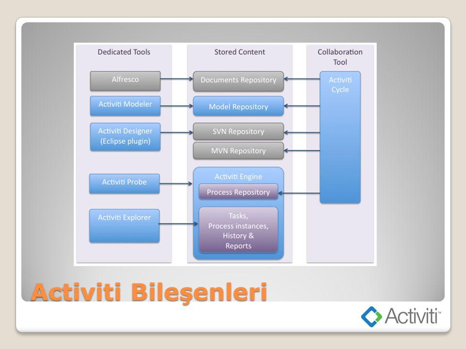 Bileşen Mimarisi Activiti Process Engine REST API Process Repository Tasks, Process Instances, History & Reports Activiti Explorer Activiti Cycle Activiti Modeler