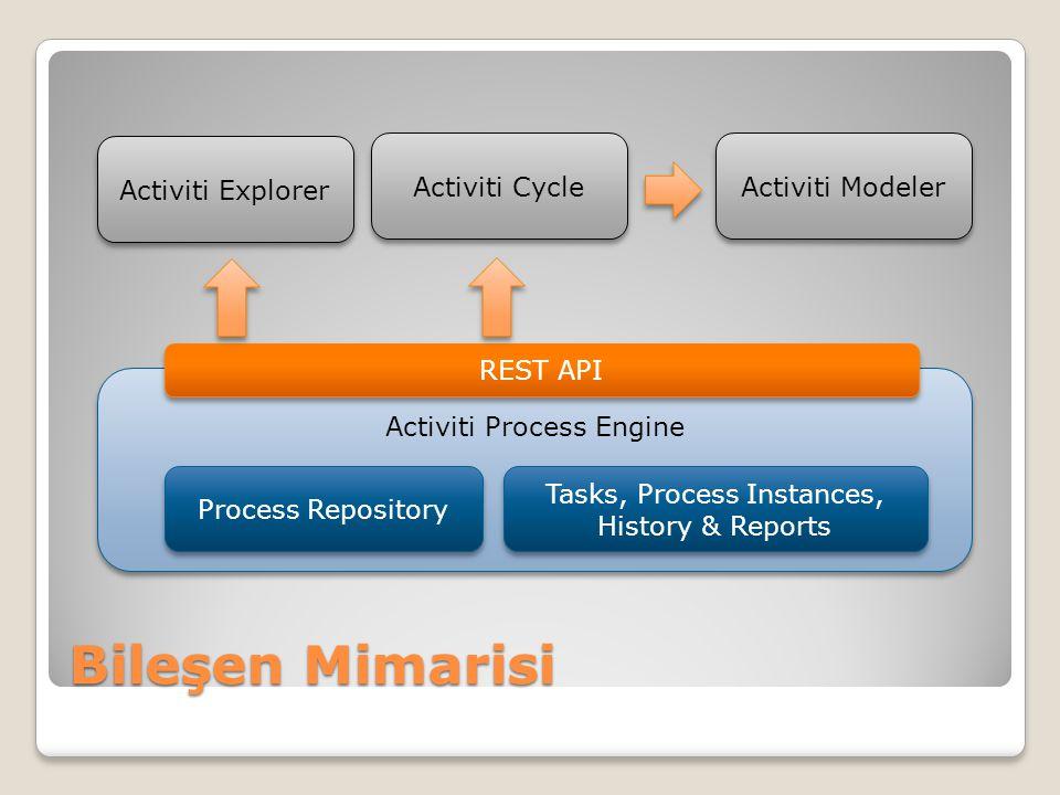 Bileşen Mimarisi Activiti Process Engine REST API Process Repository Tasks, Process Instances, History & Reports Activiti Explorer Activiti Cycle Acti