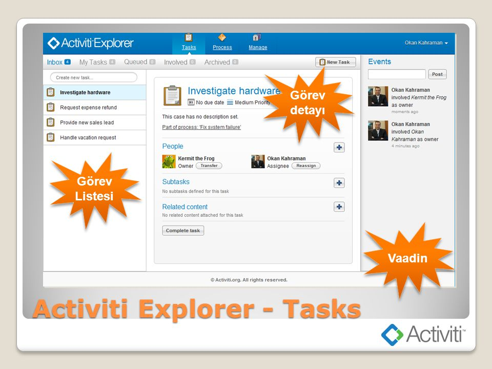 Activiti Explorer - Process Süreç Diagramı Süreç Tanımları