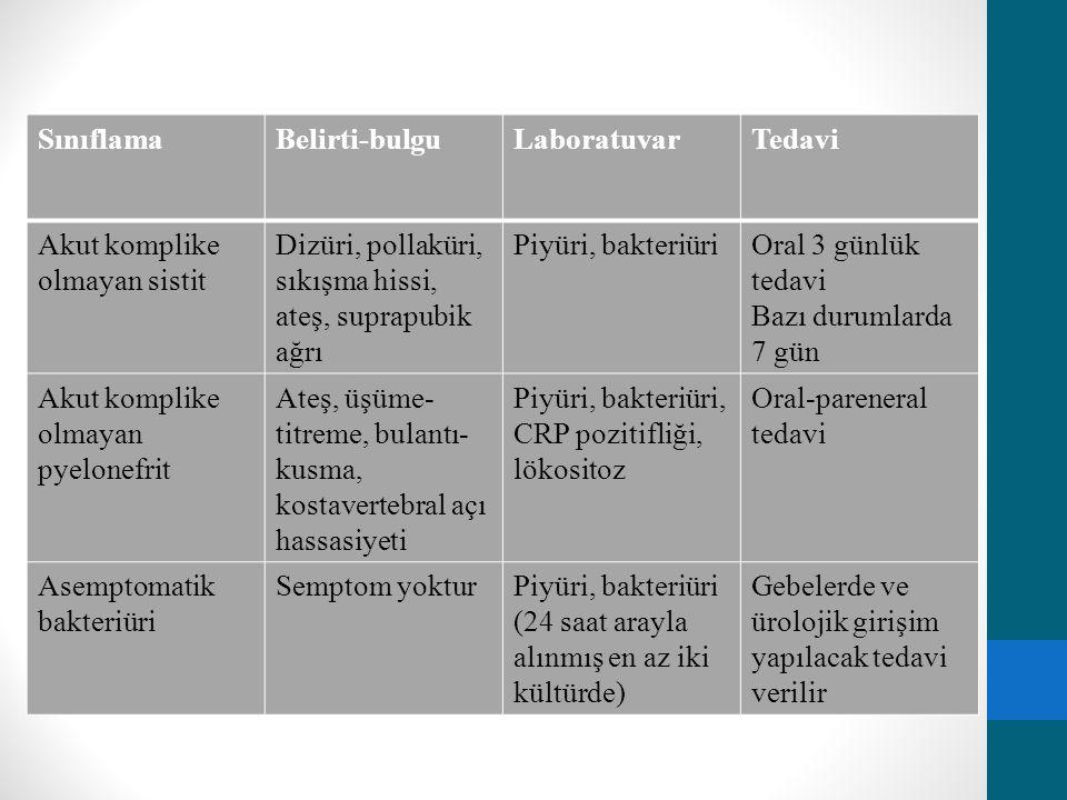 SınıflamaBelirti-bulguLaboratuvarTedavi Akut komplike olmayan sistit Dizüri, pollaküri, sıkışma hissi, ateş, suprapubik ağrı Piyüri, bakteriüriOral 3