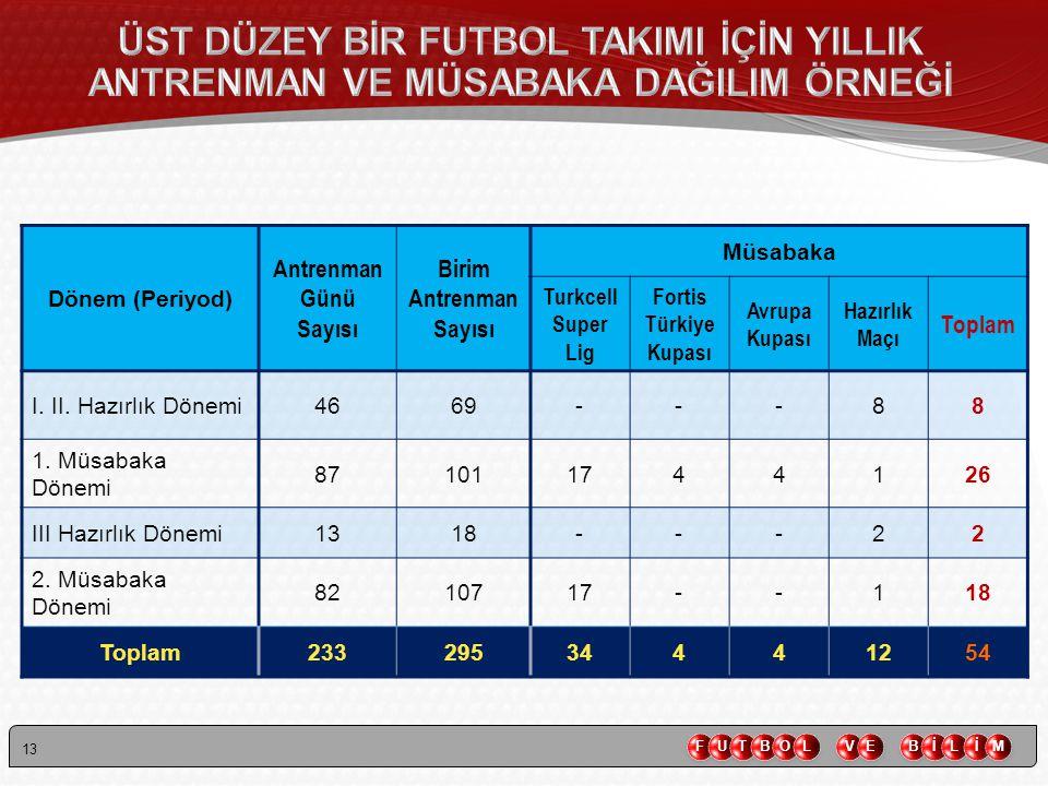 13 Dönem (Periyod) Antrenman Günü Sayısı Birim Antrenman Sayısı Müsabaka Turkcell Super Lig Fortis Türkiye Kupası Avrupa Kupası Hazırlık Maçı Toplam I