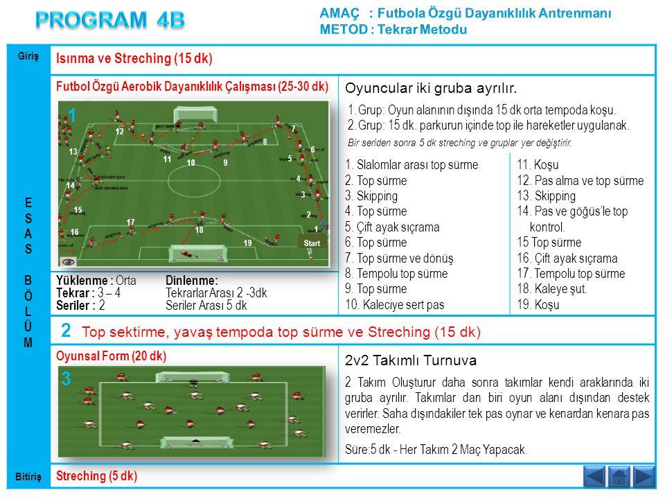 Giriş Isınma ve Streching (15 dk) Futbol Özgü Aerobik Dayanıklılık Çalışması (25-30 dk) Oyuncular iki gruba ayrılır. 1.Grup: Oyun alanının dışında 15
