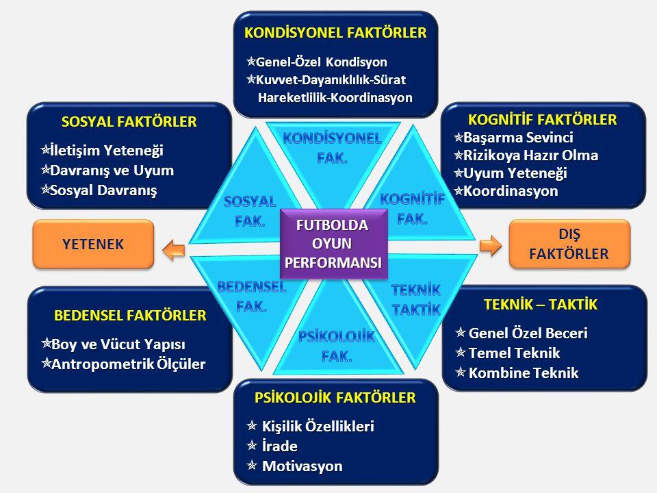 Giriş Isınma ve Streching (15-20 Dk) Futbol Özgü Teknik Çalışma (25 dk) Top sürme, pas ve kontrol tekniklerinin geliştirilmesi.