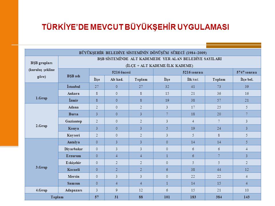 TÜRKİYE'DE MEVCUT BÜYÜKŞEHİR UYGULAMASI BÜYÜKŞEHİR BELEDİYE SİSTEMİNİN DÖNÜŞÜM SÜRECİ (1984–2009) BŞB grupları (kuruluş şekline göre) BŞB SİSTEMİNDE A