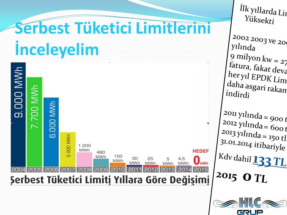 Serbest Tüketici Limitlerini İnceleyelim İlk yıllarda Limit Yüksekti 2002 2003 ve 2004 yılında 9 milyon kw = 270.000tl fatura, fakat devamında her yıl EPDK Limitler daha asgari rakamlara indirdi 2011 yılında = 900 tl.